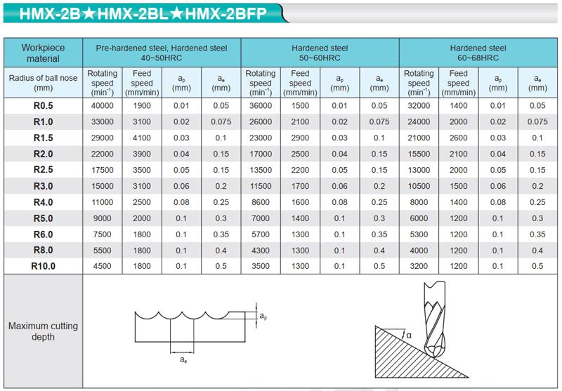 Chế độ cắt mũi phay cầu HMX-2B