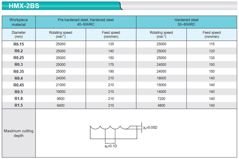 Chế độ cắt mũi phay cầu nhỏ HMX-2BS