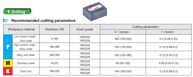 Chế độ cắt cho chíp phay APMT1135 và APMT1604 trong trường hợp phay khoan