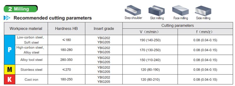 Chế độ cắt chíp phay APMT1135 và APMT1604 khi phay thông thường