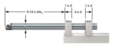 Cán dao tiện được kẹp bởi hai ổ trục
