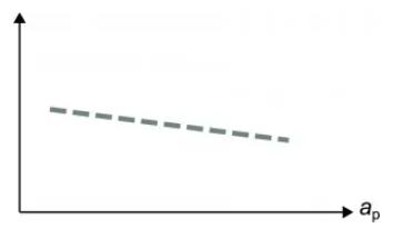 Chiều sâu cắt và tuổi bền dao tiện